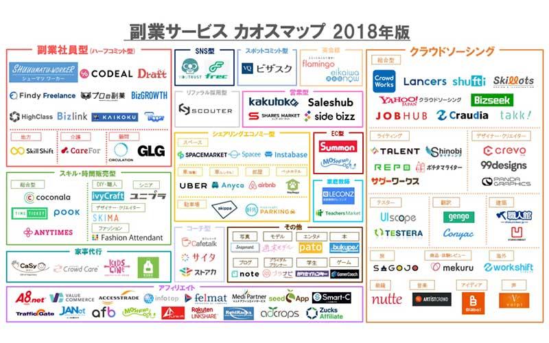 副業サービスカオスマップ2018
