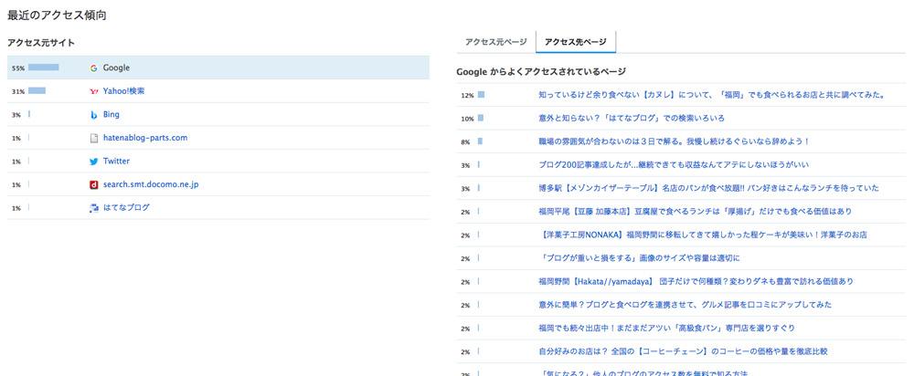 はてなブログの管理画面のアクセス解析からも確認することはできます。
