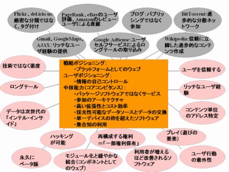 f:id:ryuusuijyoudou:20090112010312p:image