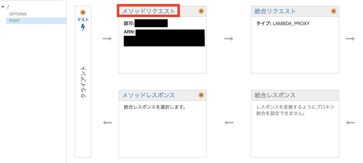 APIGateway リソース