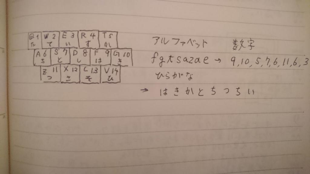 f:id:s-akanuma:20170517212646j:plain