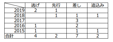 f:id:s-tamachan:20200623232711p:plain