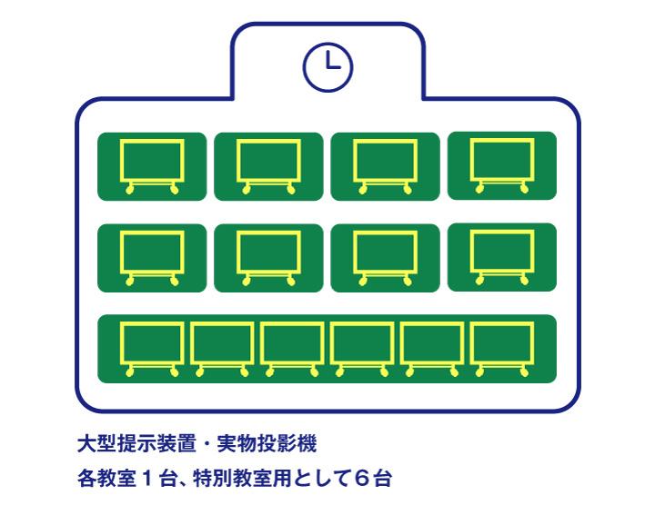 大型提示装置・実物投影機 各教室1台、特別教室用として6台