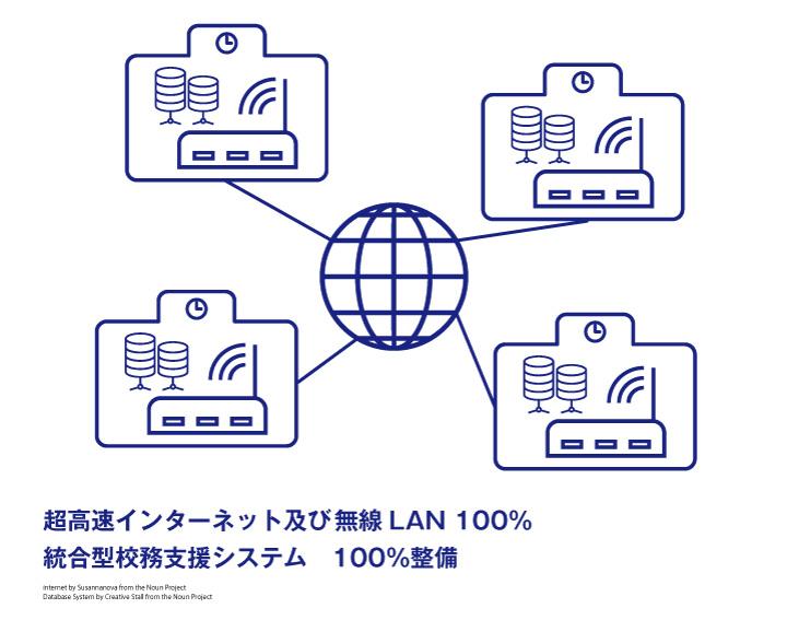 超高速インターネット及び無線LAN, 統合型校務支援システム 100%整備