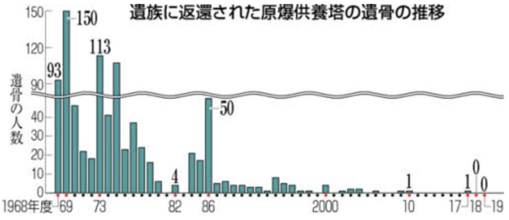 f:id:s-tamagawa:20200309115850p:plain
