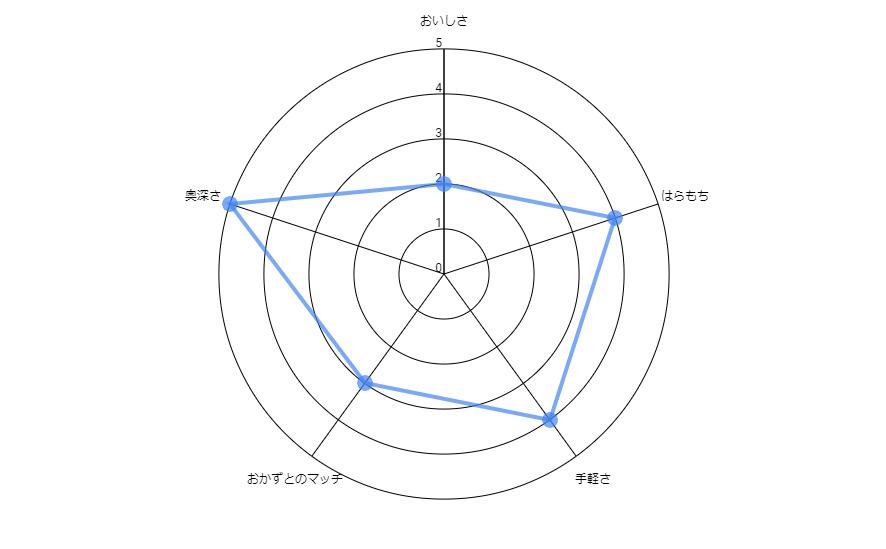 f:id:s-tamagawa:20210727164555p:plain