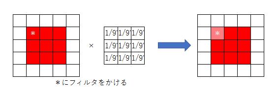 f:id:s-uotani-zetakansu:20170908124334p:plain