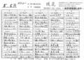 [170525][「琉花」 弁当メニュー]