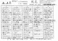 [190301][「琉花」2ー3月弁当]