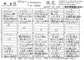 [190419][「琉花」 豚肉キャベツ]
