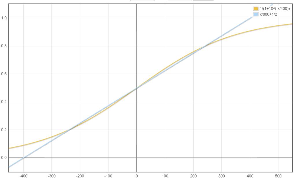 レイティング・ランキングの数理...