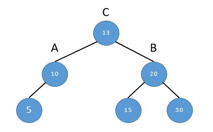 fig2. 2重回転後の状態