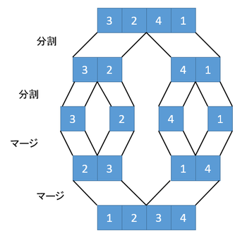 fig1. マージソートの過程