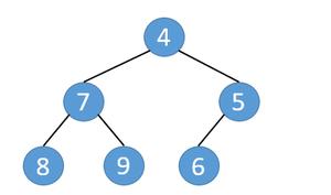 fig1. 半順序木