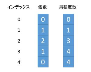 fig1. 累積度数分布表