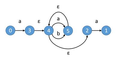 fig2. [tex:a(a|b)*a] のNFA