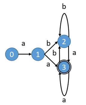 fig1. 正規表現 [tex:a(a|b)*a] の状態遷移図