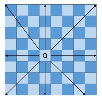 fig1. クイーンの動き