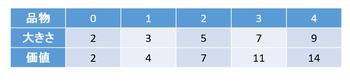 fig1. 品物テーブル