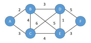 fig1. A地点からF地点までの経路情報