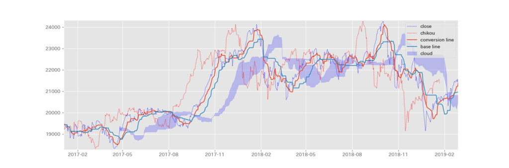 fig1. 一目均衡表のチャート