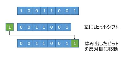 fig1. ローテートシフトの概要