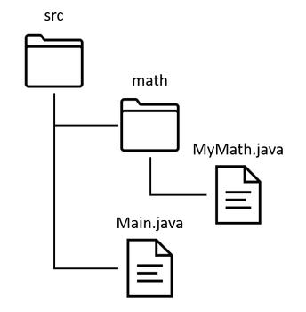 fig1. mathパッケージのディレクトリ構造