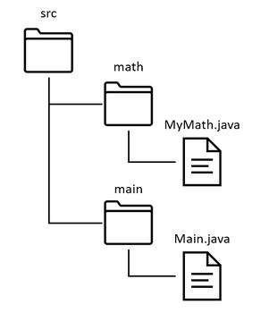 fig2. mainパッケージのディレクトリ構造