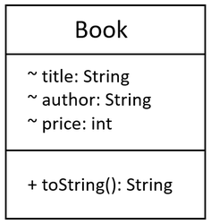 fig1. Bookクラスのクラス図