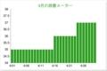 4月の読書グラフ