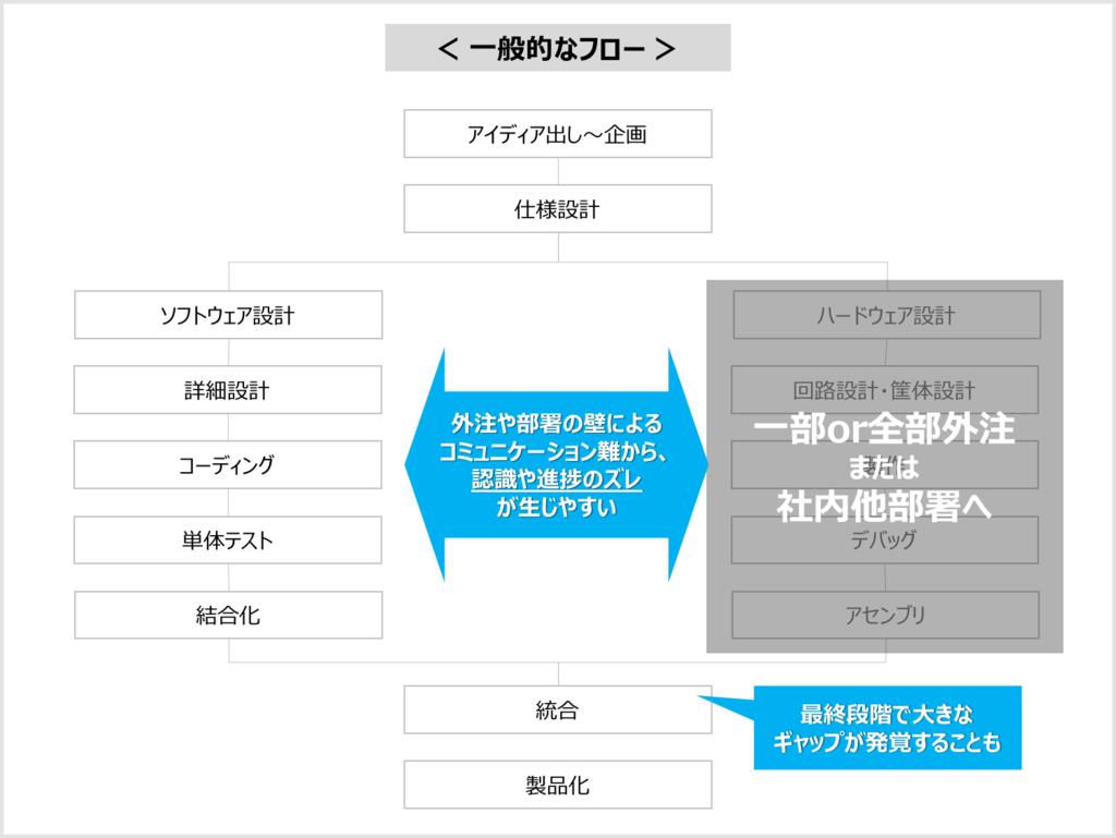f:id:s_akiko:20190306123432p:plain