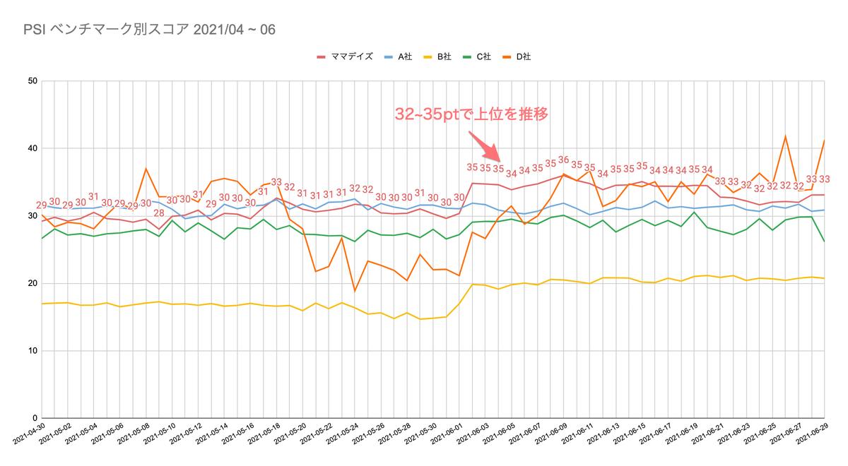 改善後のベンチマーク別ランキングのグラフ_スコアが32~35ポイントで上位を推移するようになりました