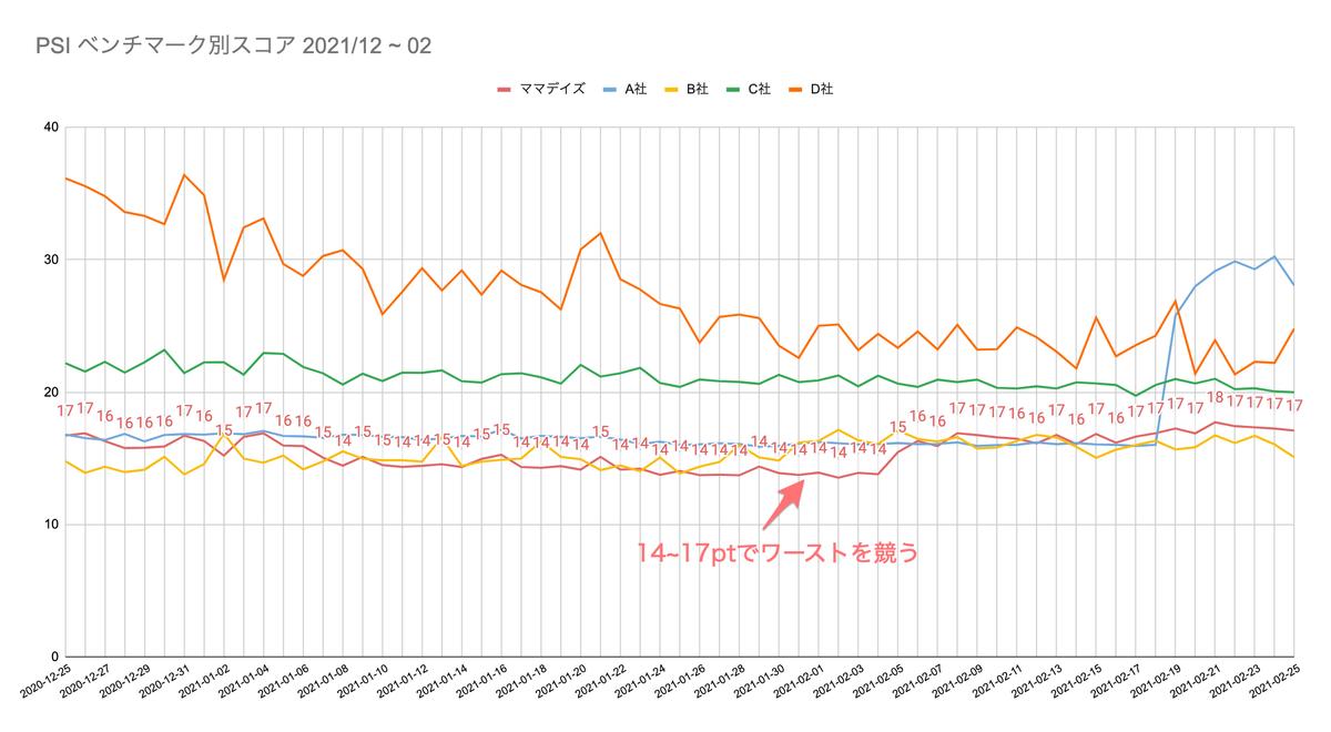 改善前のベンチマーク別ランキングのグラフ_スコアが17ポイントでワーストを競う