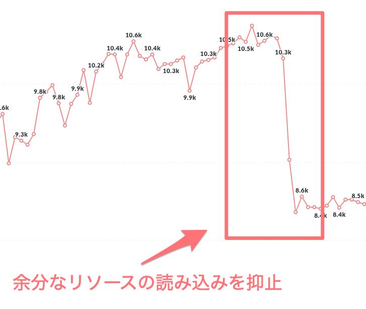 1つ目のLCP改善のグラフ_余分なリソース読み込みを抑止し、2000msほど改善に成功