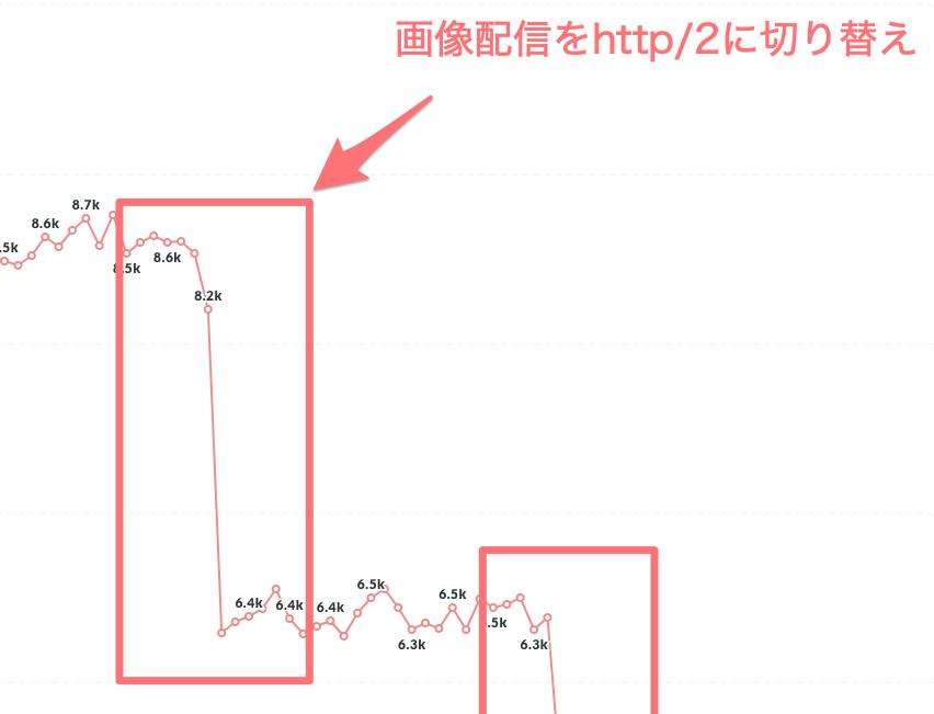 2つ目のLCP改善のグラフ_画像のレスポンスをhttp2に対応させたことで2200msほど改善に成功