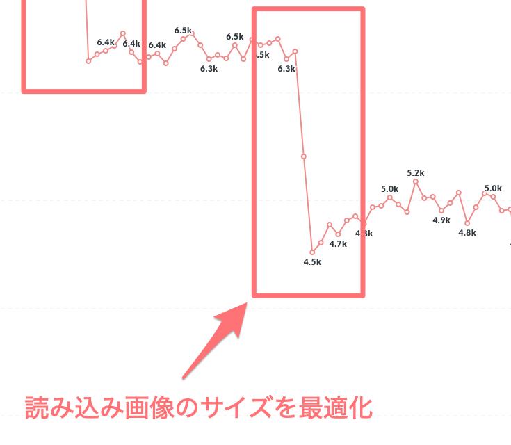 3つ目のLCP改善のグラフ_読み込み画像のサイズを最適化したことで1800msほどの改善に成功