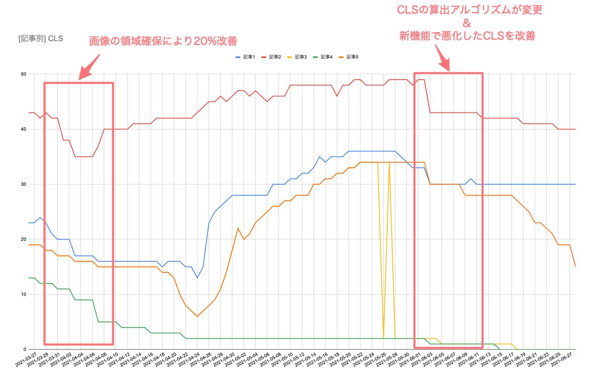 CLSの改善のグラフの全容