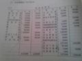 合併財務諸表でT字勘定書いたら印をつける