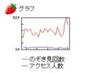 [ブログ]のぞき見回数グラフ 2008.11.01