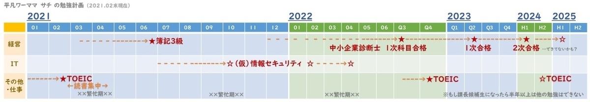f:id:sachi-to-be-a-consul:20210226230754j:plain