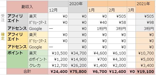 f:id:sachi-to-be-a-consul:20210301225340j:plain