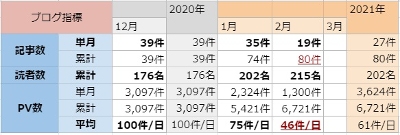 f:id:sachi-to-be-a-consul:20210301225455j:plain