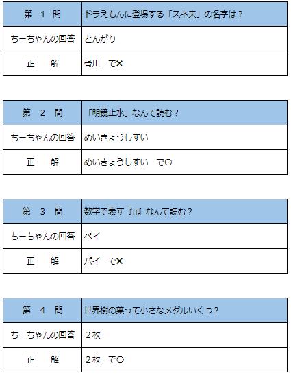 f:id:sachi_suiren:20200703005018p:plain