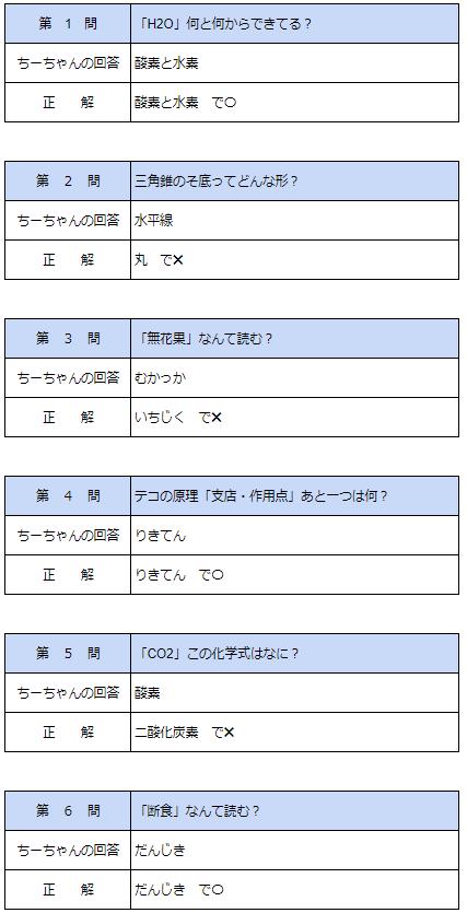 f:id:sachi_suiren:20200703022958p:plain