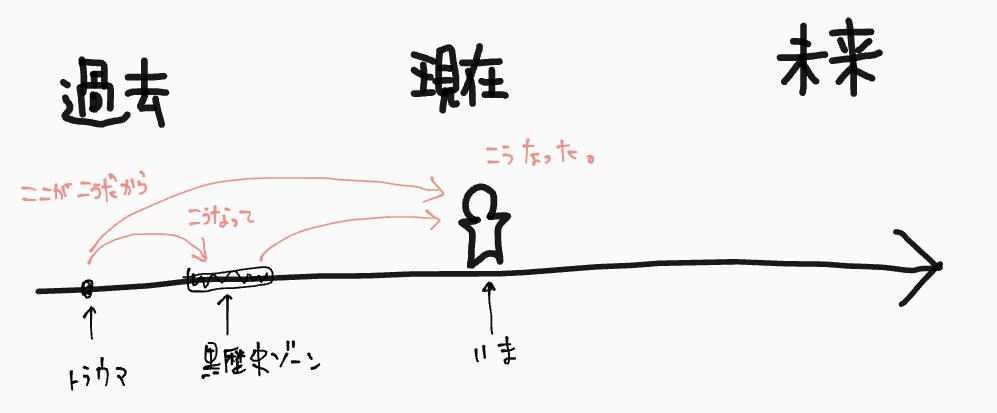 f:id:sachikoba:20190529112305p:plain