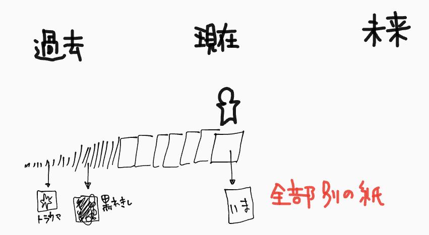 f:id:sachikoba:20190529112324p:plain