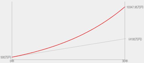 資産運用による1億円達成のグラフ