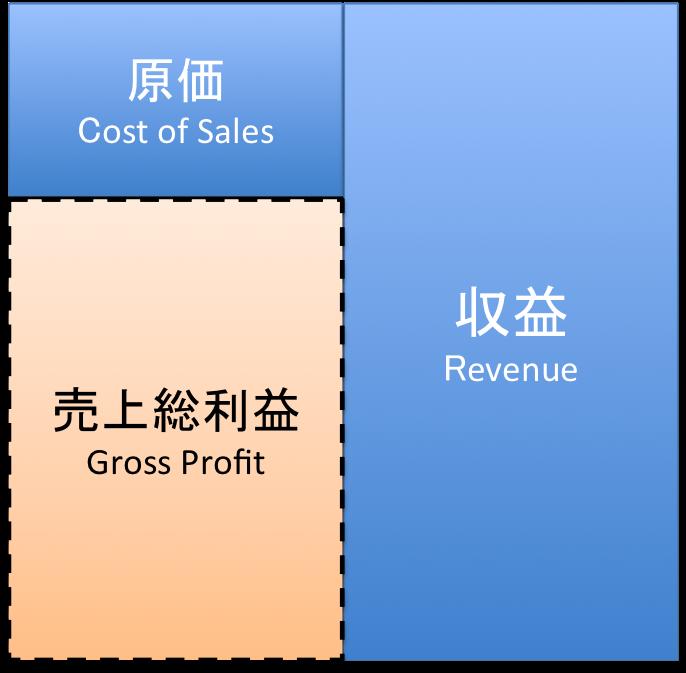 売上総利益のイメージ図