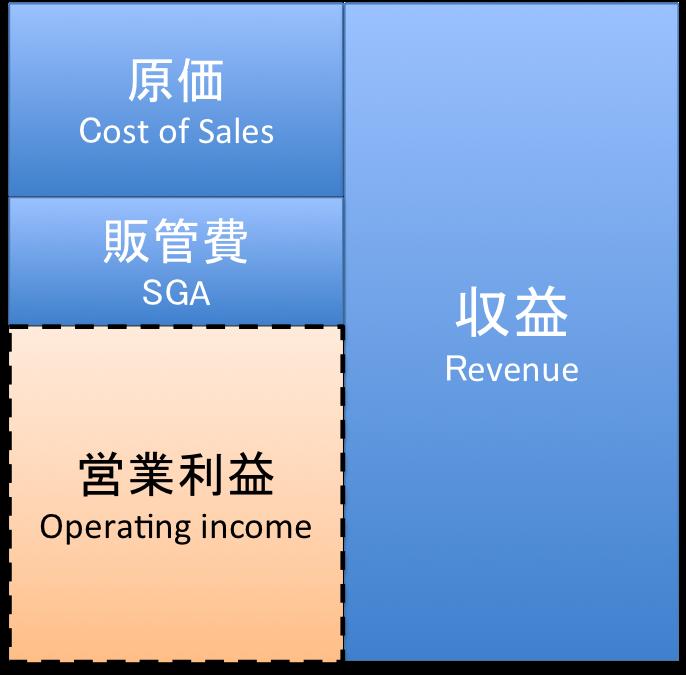 営業利益のイメージ図