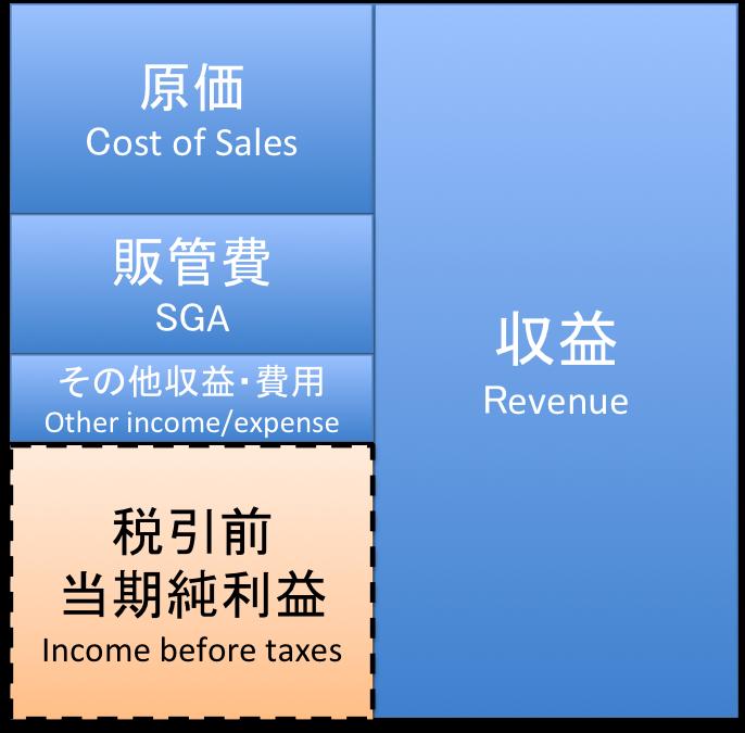 税引前当期純利益のイメージ図